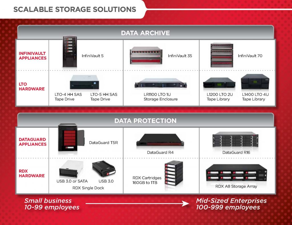 Scalable Storage Solutions Brochure_Page 2